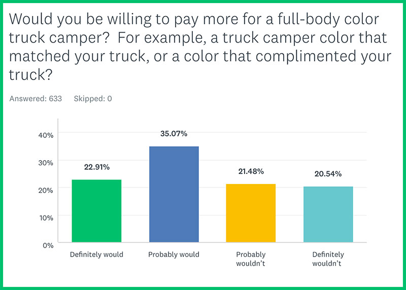 Truck Camper Color Poll 3