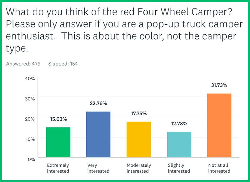 Truck Camper Color Poll 4