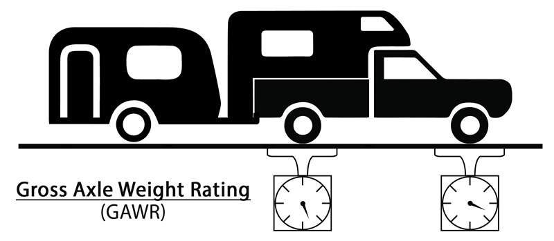Gross Axle Weight Rating Diagram