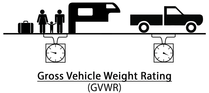 Gross Vehicle Weight Rating Diagram