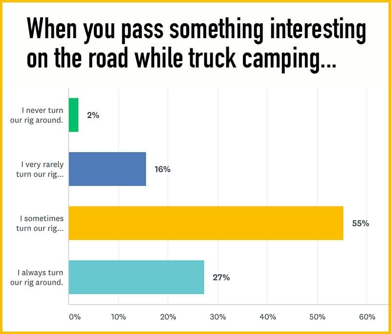 Truck Camper Poll Turn Around Chart