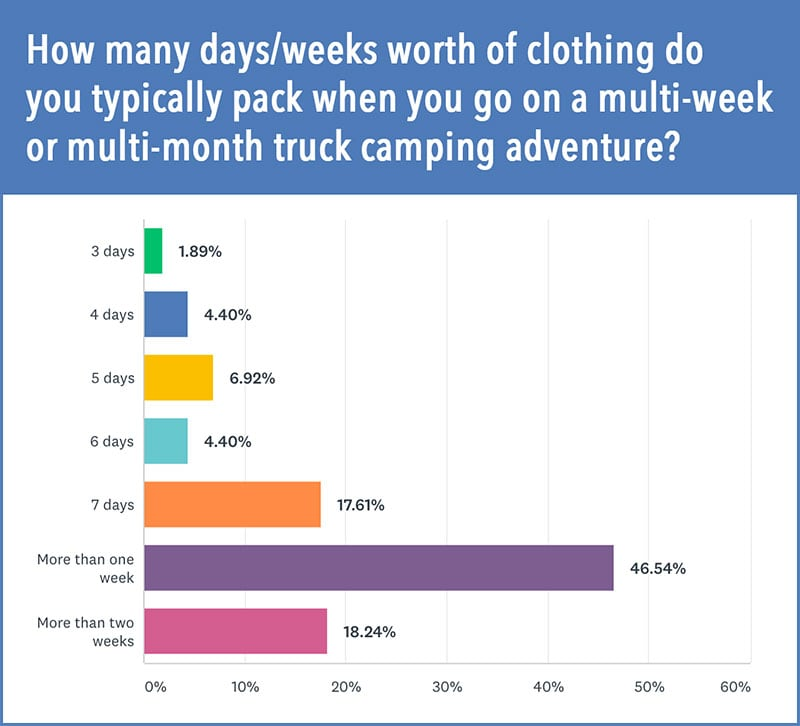 Amount Of Clothes Campers Bring Along