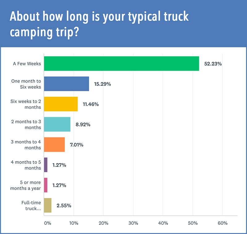 Laundry Length Of Trip