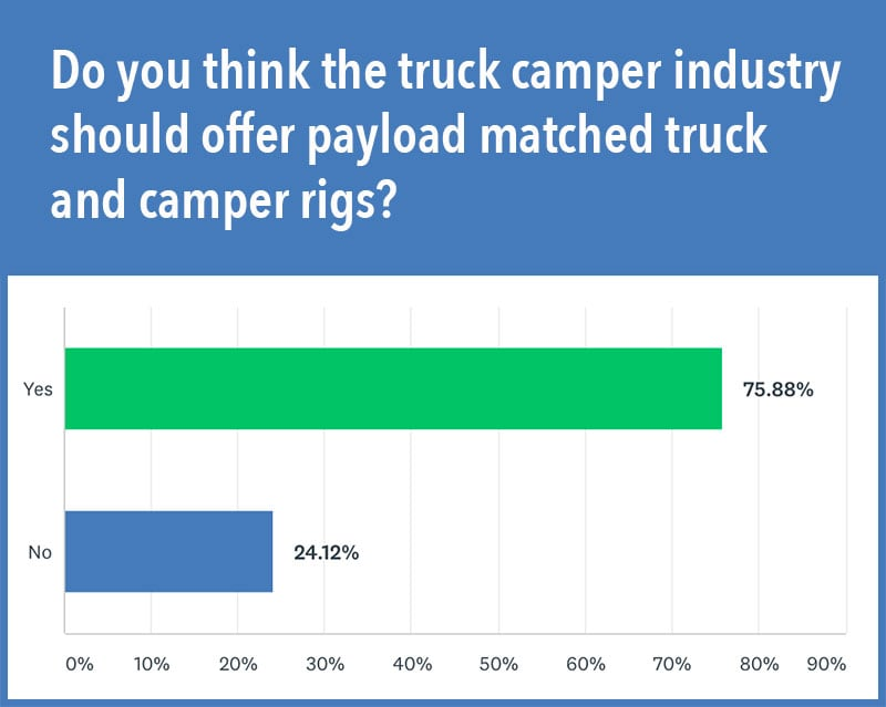 Matched Camper Rigs Poll
