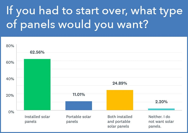 Solar Panel Survey Result
