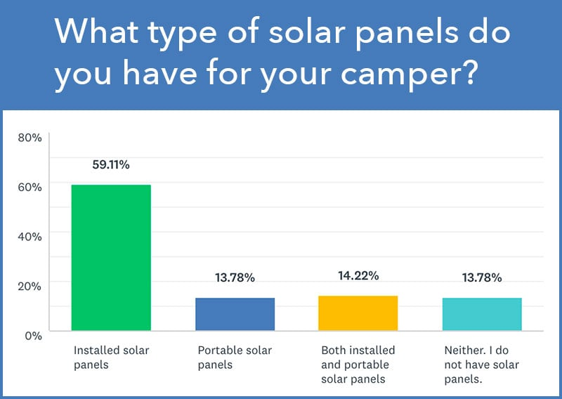Solar Panel Type Survey Results