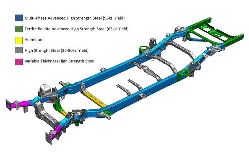2019 Ram 1500 – High-Strength-Steel Frame and Materials