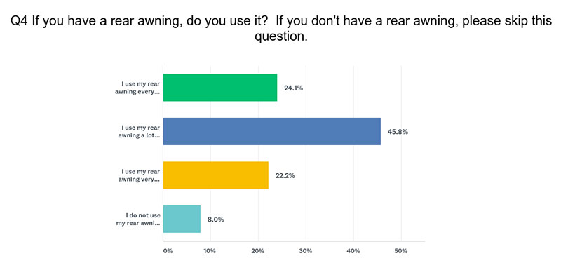 Awning Attitude Question 4