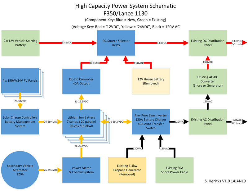 RV Power System Overview