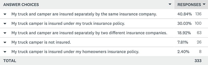 Truck Camper Insurance Poll Answer 1