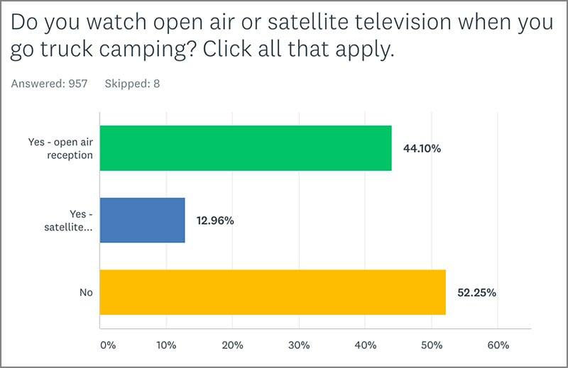 Poll 3 RV Television Reception Types