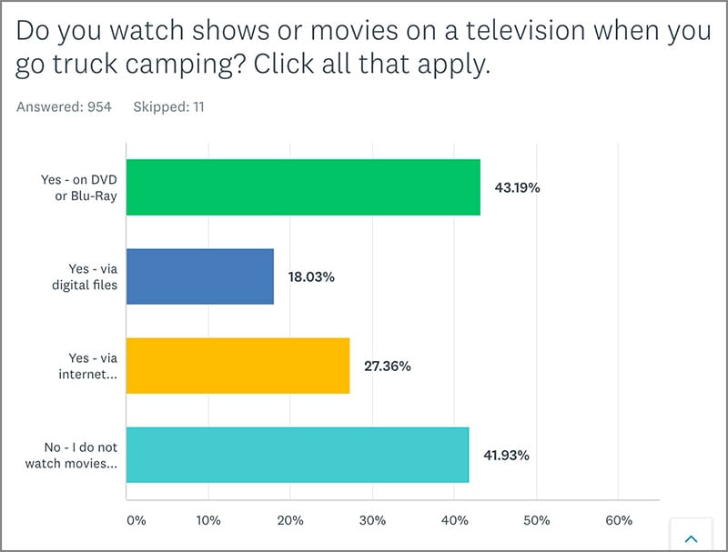 Poll 4 RV Television Shows Or Movies