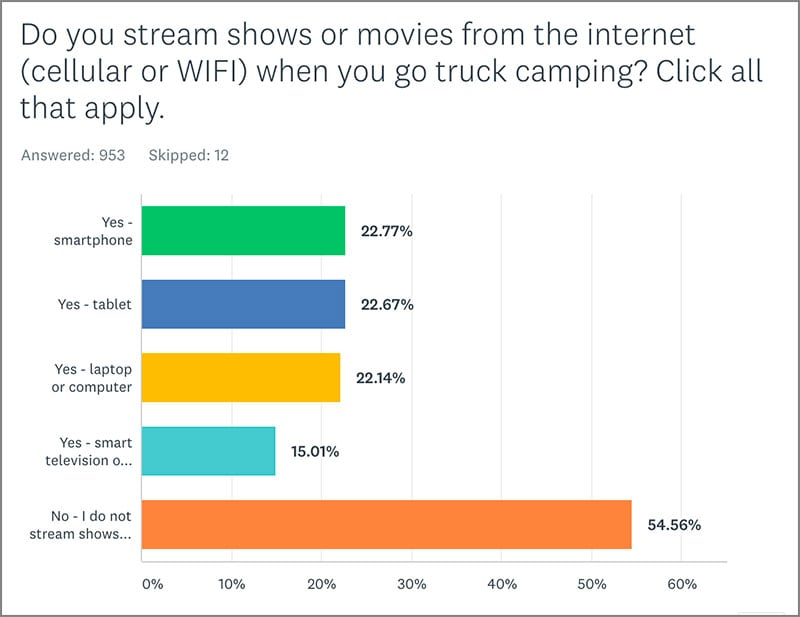 Poll 5 RV Television Streaming