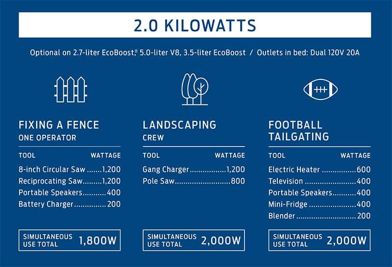 Ford F150 Generator 2.0 KW Chart