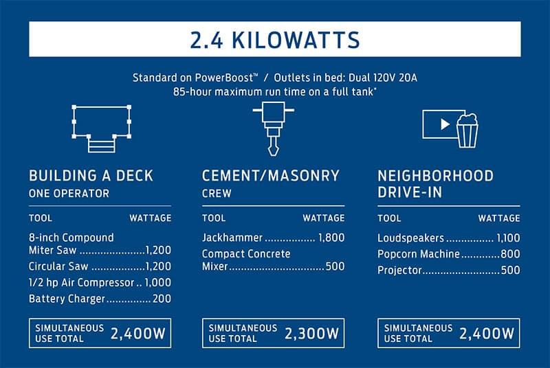 Ford F150 2.4 KW Generator Chart