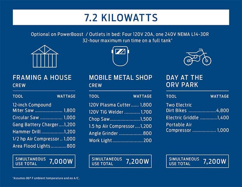 2021 Ford F150 7.2 KW Generator Chart