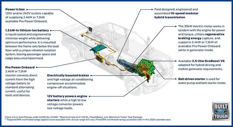 Ford F150 Generator System Diagram