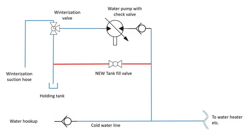 Fill Your Water Tank While Hooked Up Schematics