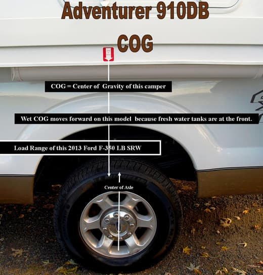Adventurer-910DB-Center-Of-Gravity