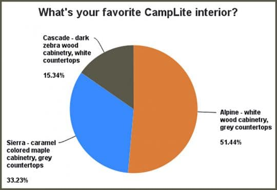 2016-CampLite-Interior-Vote-Results