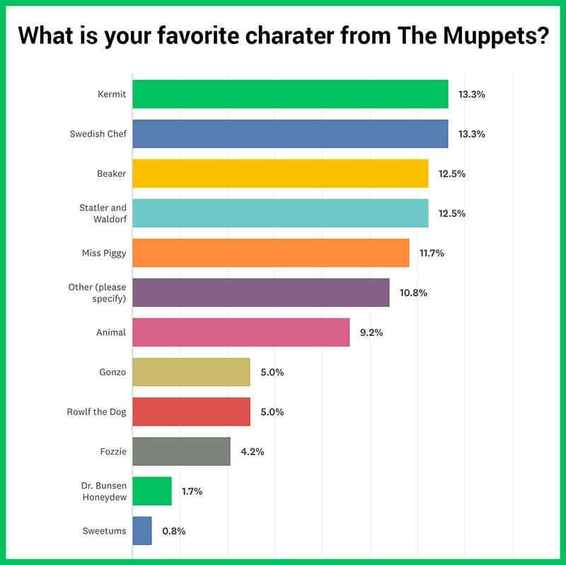 Favorite Muppet Poll