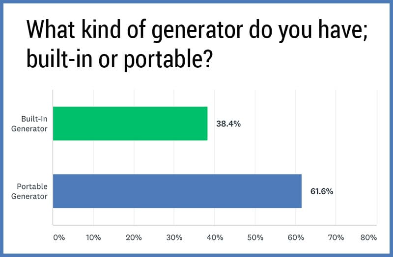 Generator Poll Built In Versus Portable