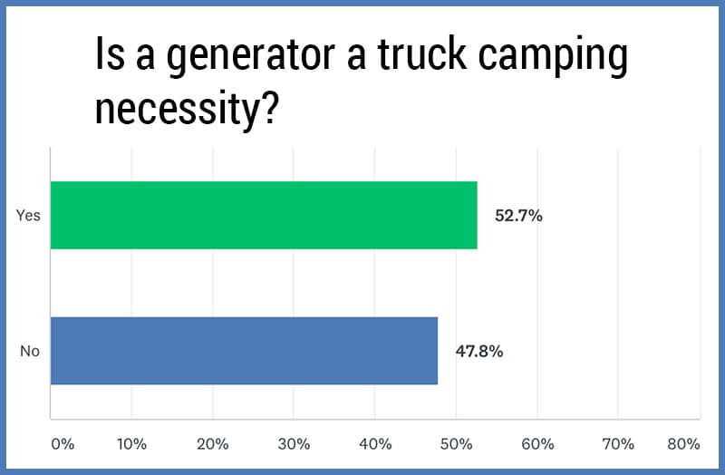 Generator Poll Necessary For Camping