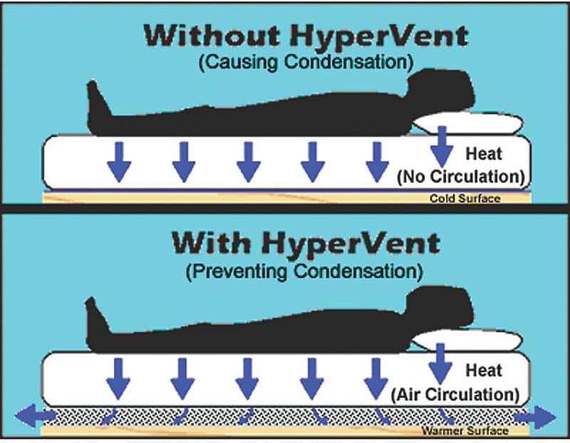 Hypervent prevents condensation under mattresses