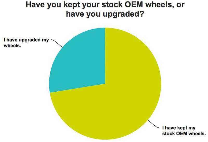 OEM Wheels Are More Popular For Truck Campers