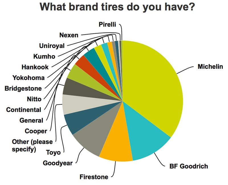 Michelin is most popular tire brand for truck campers