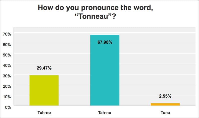 Tonneau Pronunciation