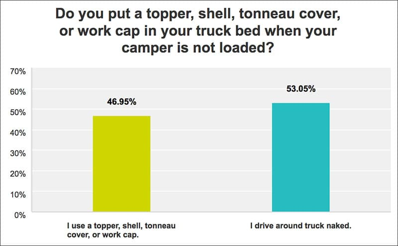Topper, Camper Shell, Cap, Canopy, and Tonneau Cover Chart