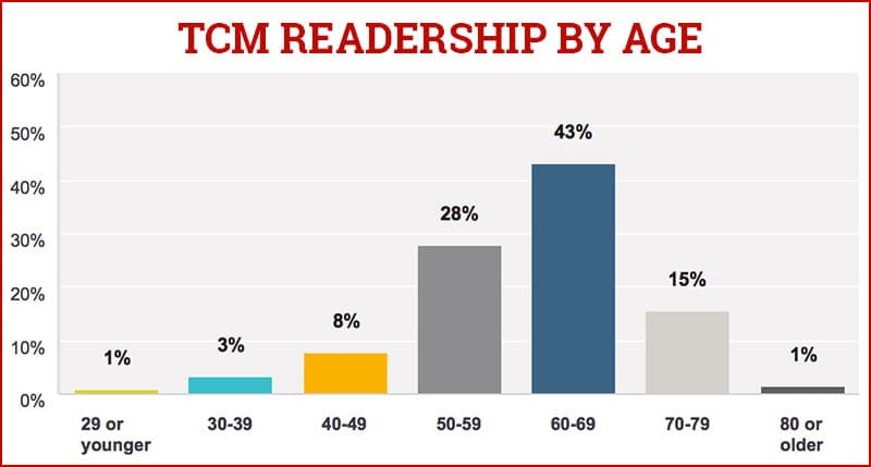 Readership By Age with Truck Camper Magazine