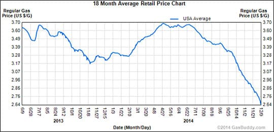 Drop-Fuel-Prices-Dec2014
